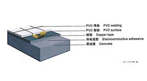 永久PVC防静电地板